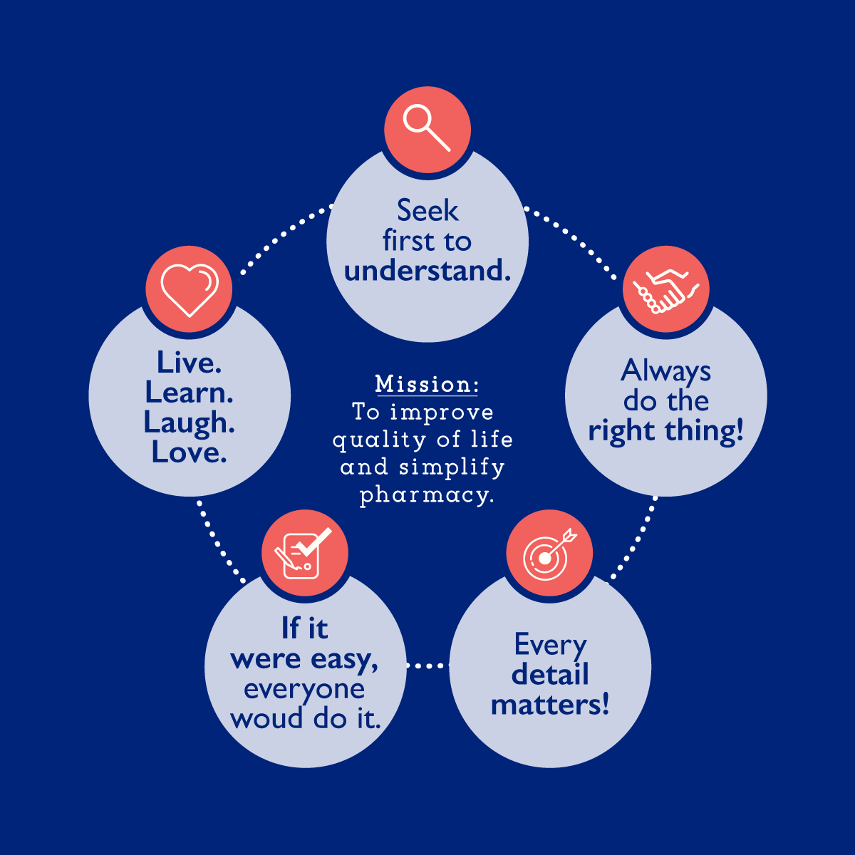MMP Core Values Diagram